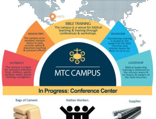 Haiti Campus 2021